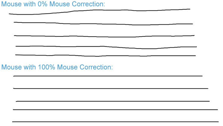 what is mouse correction